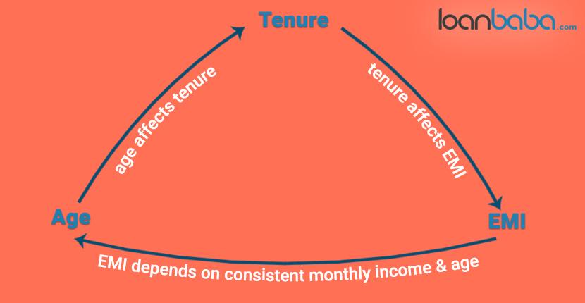Age_tenure-loanbaba