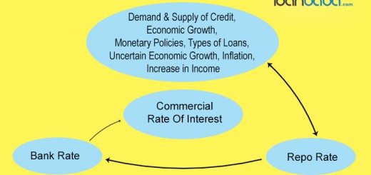 Factor Affecting Rate Of Interest